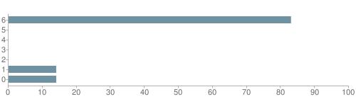 Chart?cht=bhs&chs=500x140&chbh=10&chco=6f92a3&chxt=x,y&chd=t:83,0,0,0,0,14,14&chm=t+83%,333333,0,0,10|t+0%,333333,0,1,10|t+0%,333333,0,2,10|t+0%,333333,0,3,10|t+0%,333333,0,4,10|t+14%,333333,0,5,10|t+14%,333333,0,6,10&chxl=1:|other|indian|hawaiian|asian|hispanic|black|white